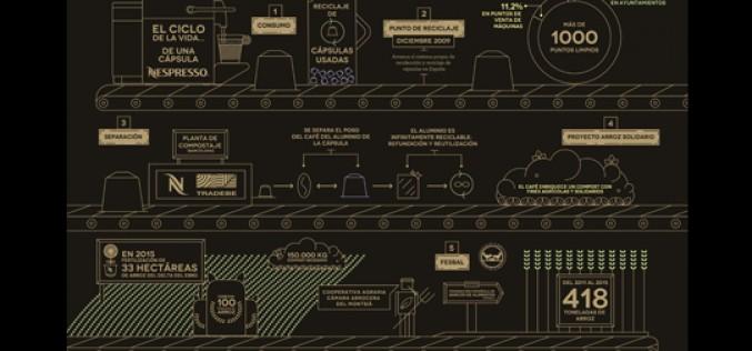 Nespresso, o cómo implementar una estrategia de RSC en toda la cadena de valor
