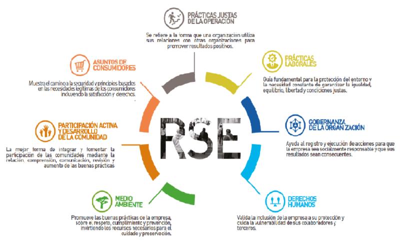Panamá: Las siete materias de la RSE y la opinión pública