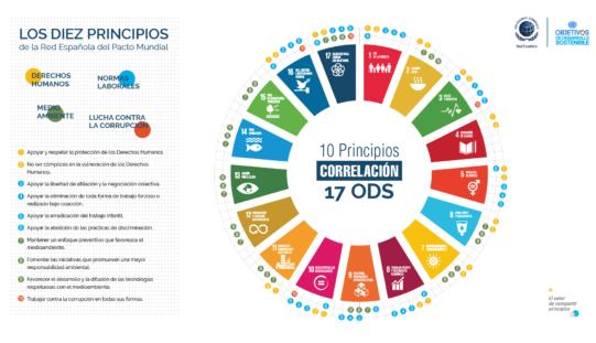 España y los ODS, una relación que avanza lenta