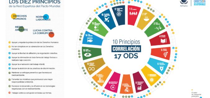 Cinco claves para entender el plan de acción de España ante los ODS