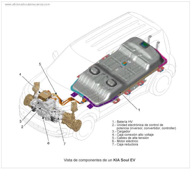Como funciona un automovil electrico
