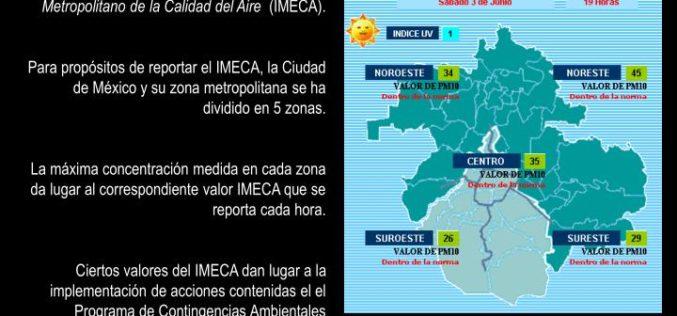 México: Índice Metropolitano de la Calidad del Aire (IMECA)
