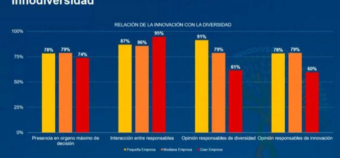 Cómo gestionan la Diversidad y la Innovación las empresas españolas