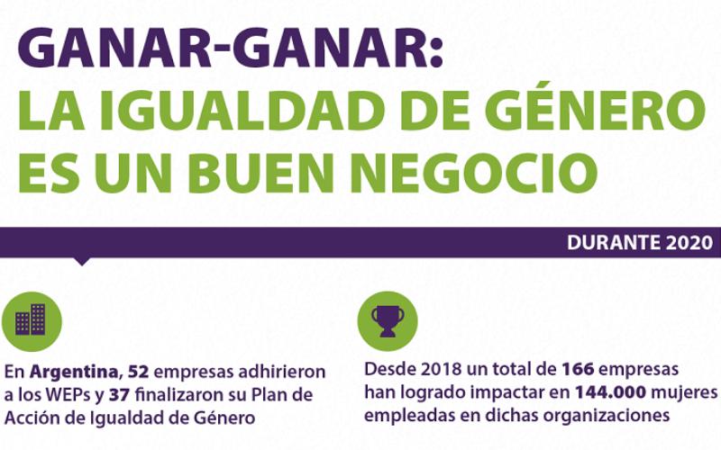 El Programa «Ganar-Ganar» reconoció a las empresas comprometidas con la igualdad de género en Argentina
