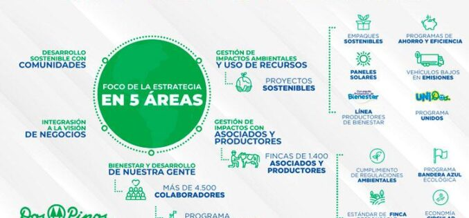 Costa Rica: La estrategia de sostenibilidad de la Cooperativa de Productores de Leche Dos Pinos